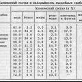 Цінність грибів для здоров'я людини